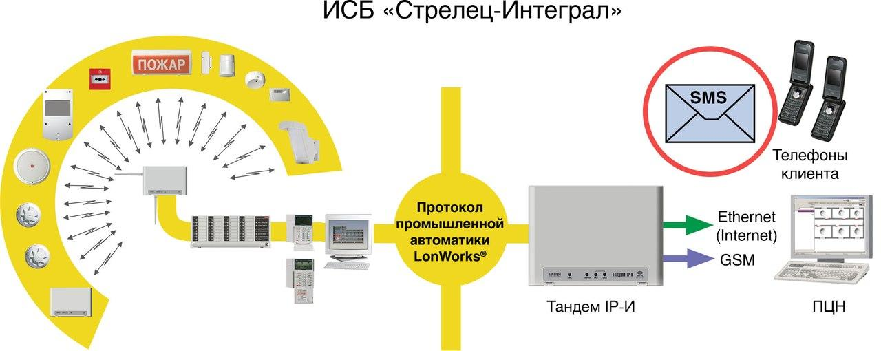 Стрелец-интеграл схема